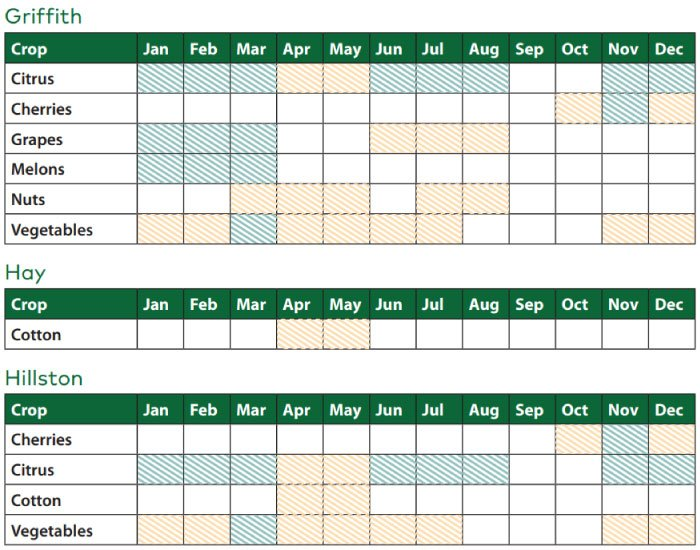 New South Wales harvest charts